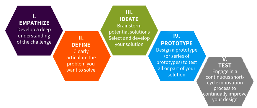 5 hexagons positioned horizontally with text overlaid explaining the design thinking process. 1. Empathize: develop a deep understanding of the challenge. 2. Define: Clearly articulate the problem you want to solve. 3. Ideate: Brainstorm potential solutions, select and develop your solution. 4. Prototype: Design a prototype to test all or part of your solution. 5. Test: Engage in a short-cycle innovation process to continually improve your design